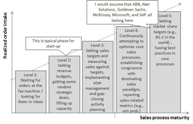 sales propcess maturity